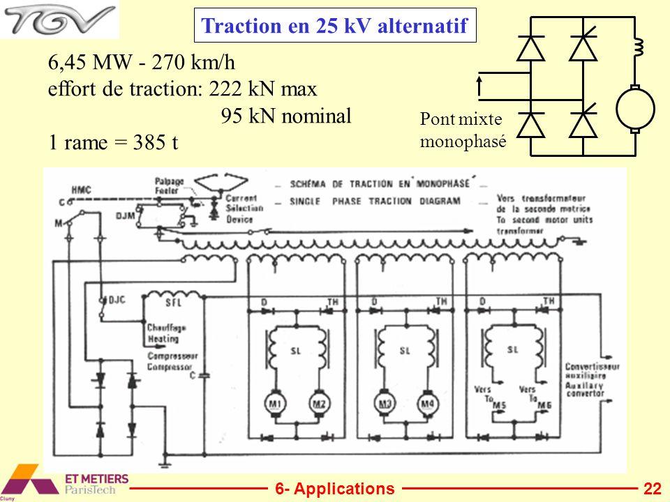 22 Traction en 25 kV alternatif 6,45 MW - 270 km/h effort de traction: 222 kN max 95 kN nominal 1 rame = 385 t Pont mixte monophasé 6- Applications