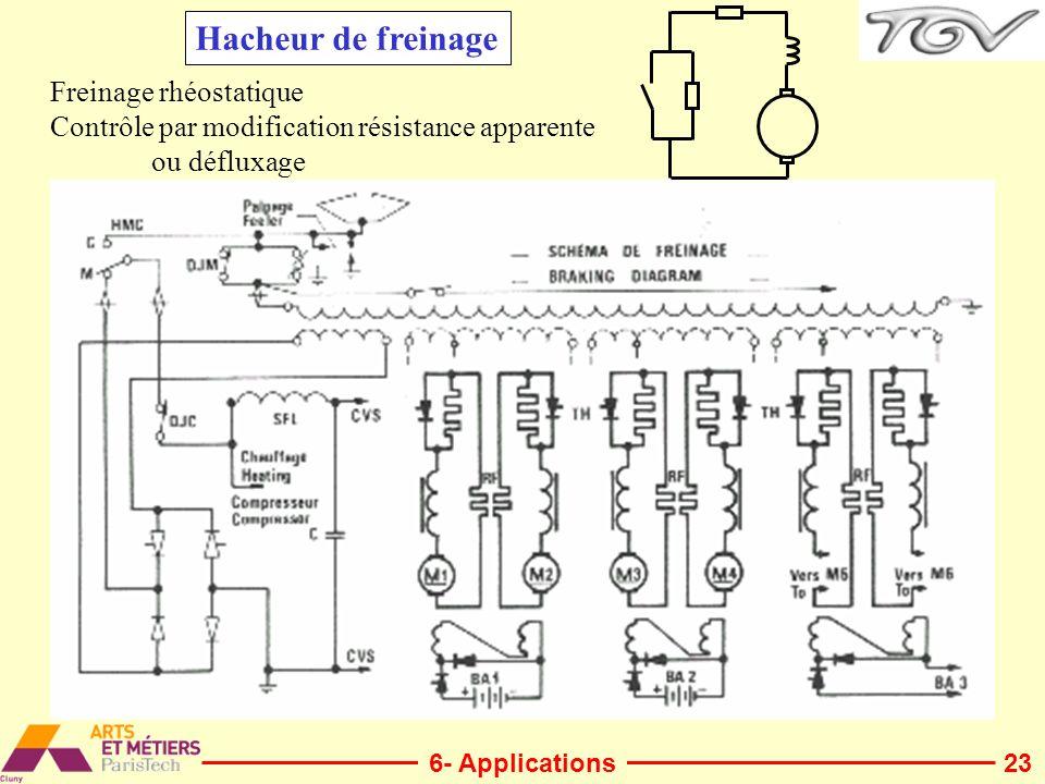 23 Hacheur de freinage Freinage rhéostatique Contrôle par modification résistance apparente ou défluxage 6- Applications