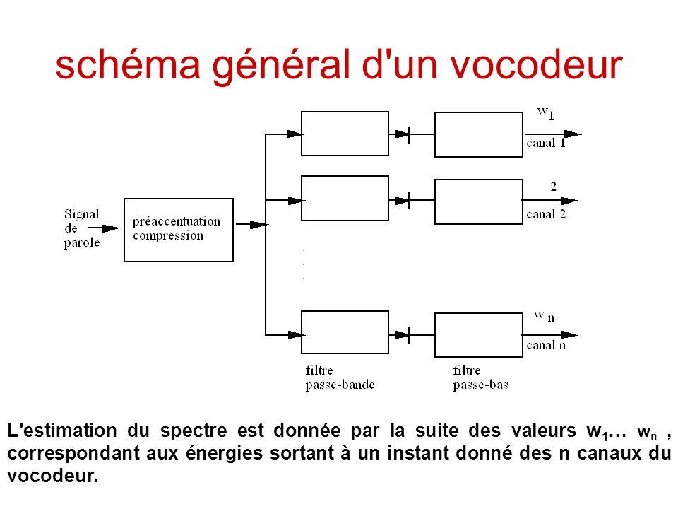 schéma général d'un vocodeur L'estimation du spectre est donnée par la suite des valeurs w 1 … w n, correspondant aux énergies sortant à un instant do