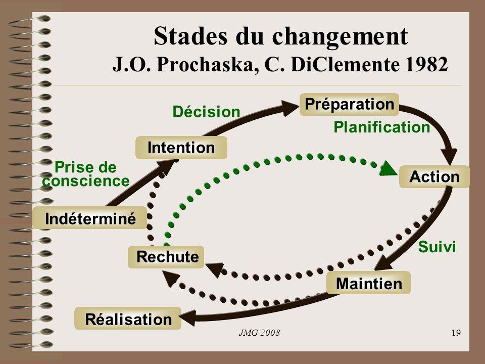 JMG 200819 Stades du changement J.O.Prochaska, C.
