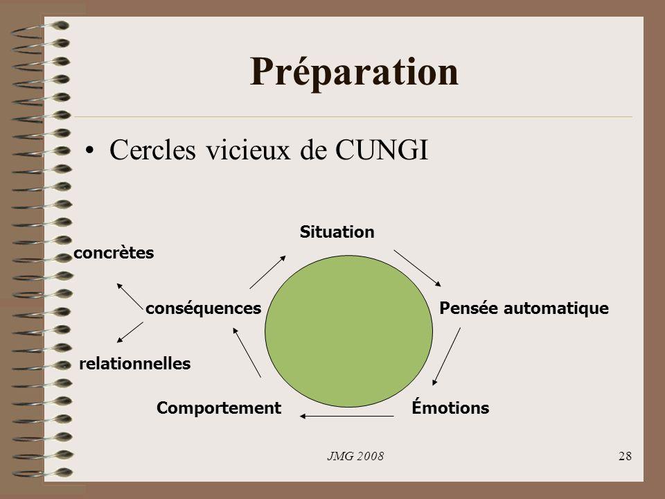 JMG 200828 Préparation Cercles vicieux de CUNGI Situation Émotions Pensée automatique Comportement conséquences concrètes relationnelles