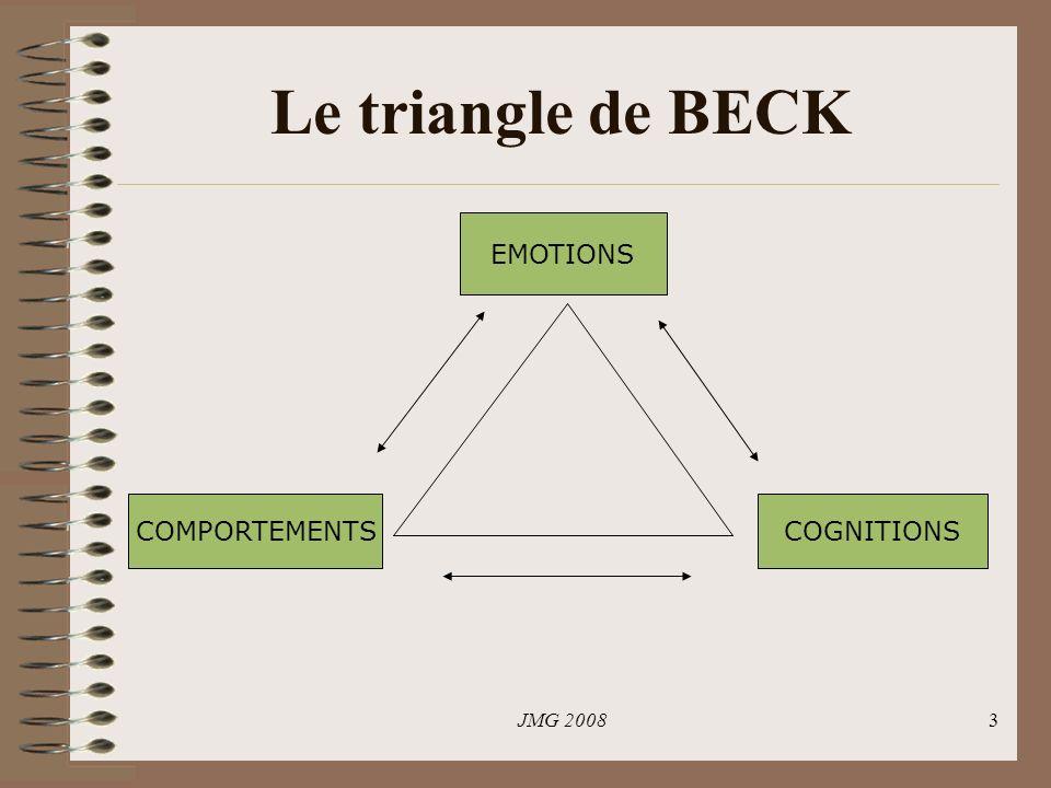 JMG 20083 Le triangle de BECK EMOTIONS COGNITIONS COMPORTEMENTS