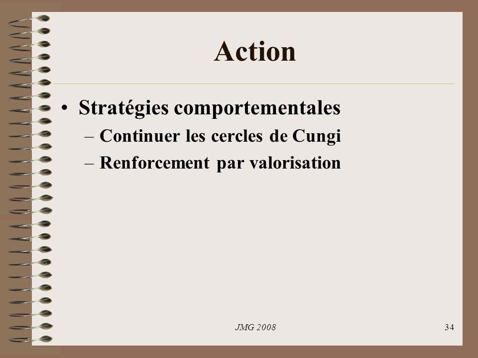 JMG 200834 Action Stratégies comportementales –Continuer les cercles de Cungi –Renforcement par valorisation