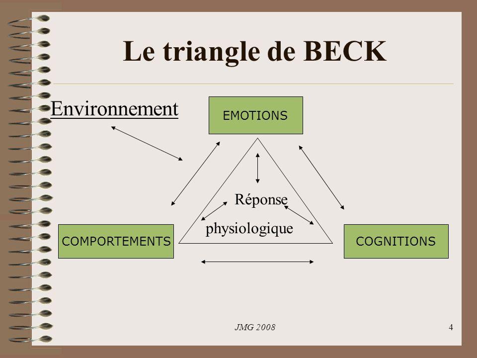 JMG 20084 Le triangle de BECK EMOTIONS COGNITIONS COMPORTEMENTS Environnement Réponse physiologique