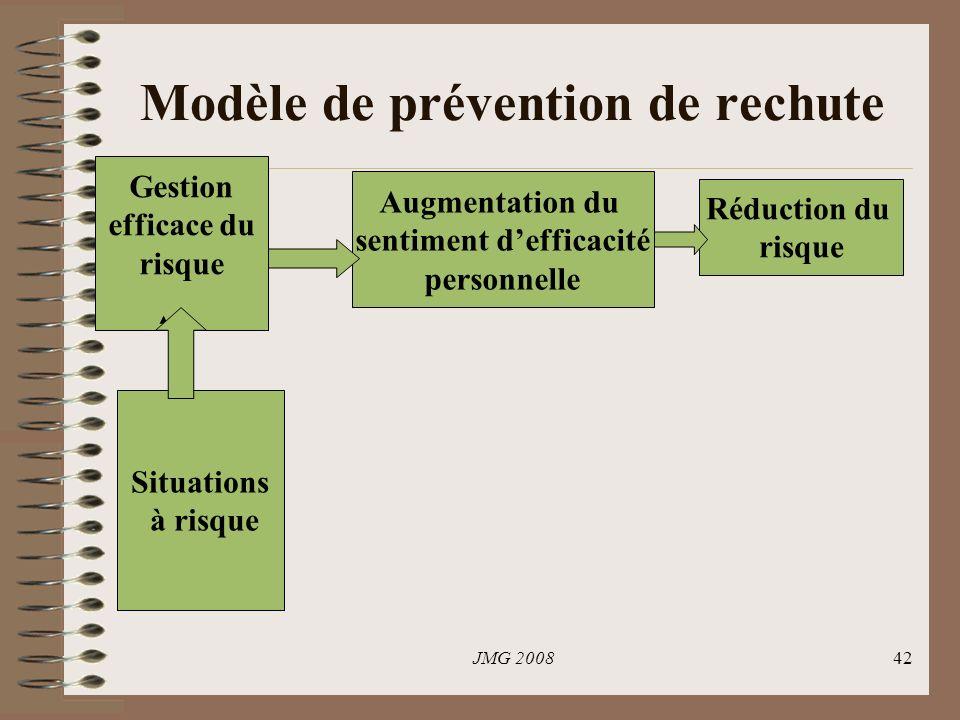 JMG 200842 Modèle de prévention de rechute Situations à risque Gestion efficace du risque Augmentation du sentiment defficacité personnelle Réduction du risque