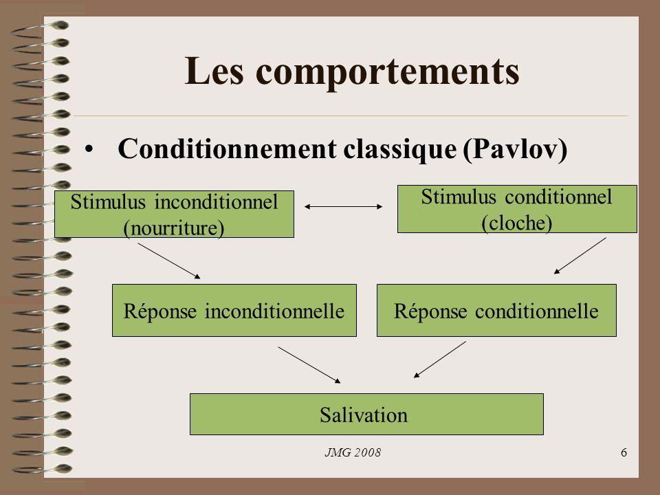 JMG 20086 Les comportements Conditionnement classique (Pavlov) Stimulus inconditionnel (nourriture) Stimulus conditionnel (cloche) Réponse inconditionnelleRéponse conditionnelle Salivation