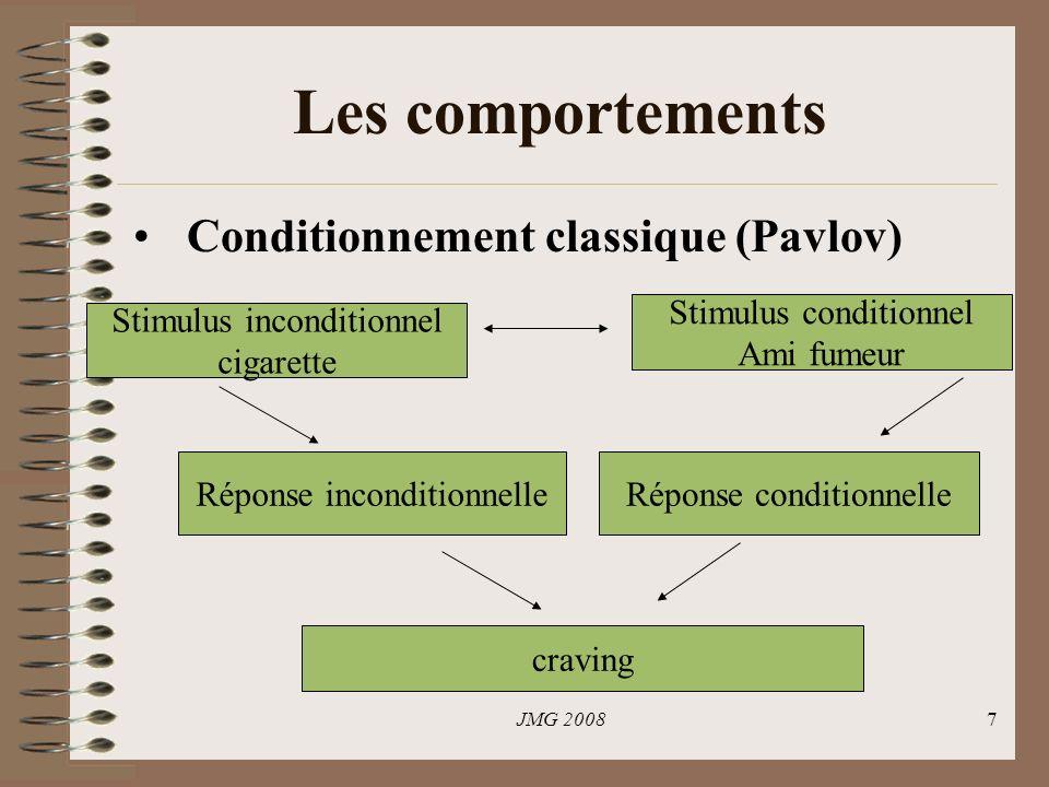 JMG 20087 Les comportements Conditionnement classique (Pavlov) Stimulus inconditionnel cigarette Stimulus conditionnel Ami fumeur Réponse inconditionnelleRéponse conditionnelle craving