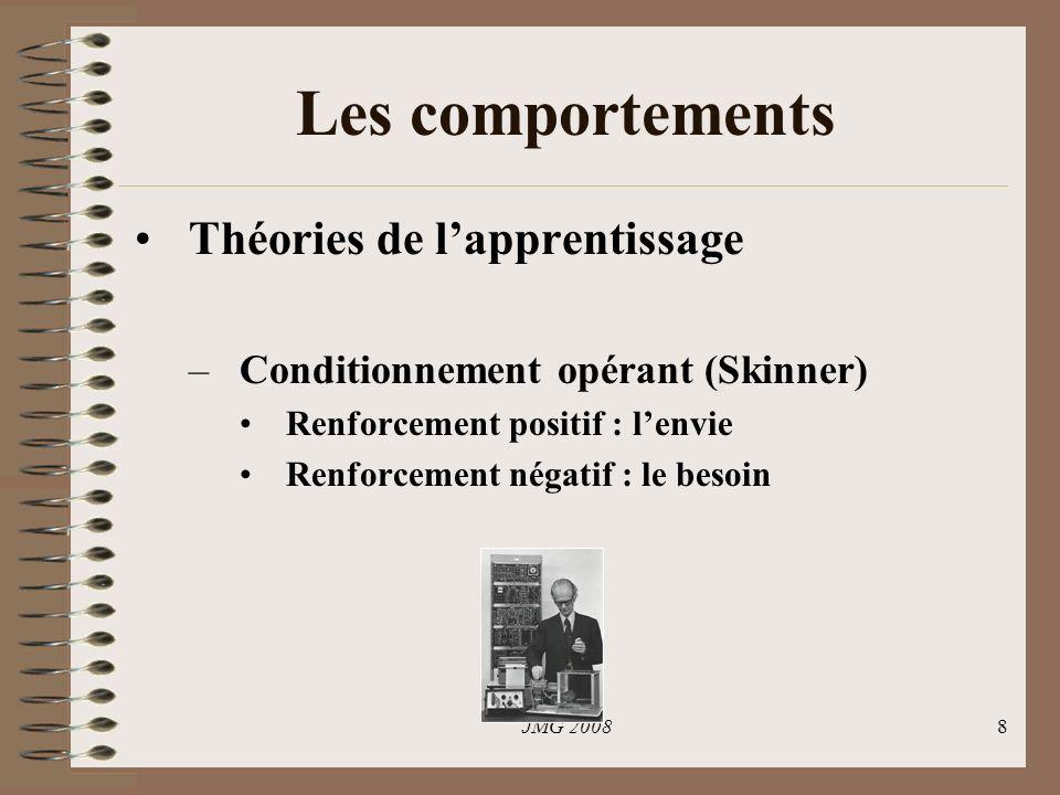 JMG 20088 Les comportements Théories de lapprentissage –Conditionnement opérant (Skinner) Renforcement positif : lenvie Renforcement négatif : le besoin