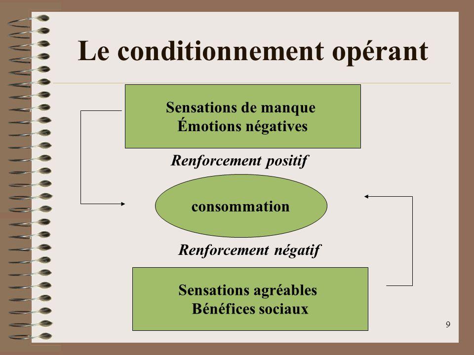 JMG 20089 Le conditionnement opérant Sensations de manque Émotions négatives consommation Sensations agréables Bénéfices sociaux Renforcement positif Renforcement négatif