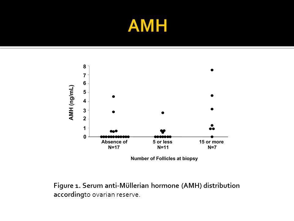 Figure 1. Serum anti-Müllerian hormone (AMH) distribution accordingto ovarian reserve.