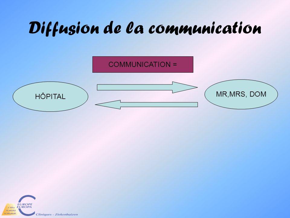 Diffusion de la communication HÔPITAL MR,MRS, DOM COMMUNICATION =