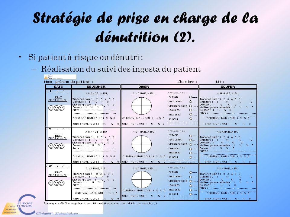 Stratégie de prise en charge de la dénutrition (2). Si patient à risque ou dénutri : –Réalisation du suivi des ingesta du patient