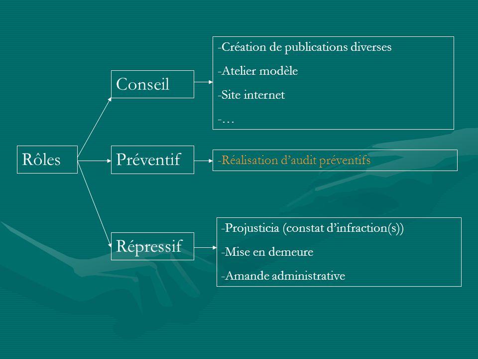 Rôles Conseil -Réalisation daudit préventifs Répressif -Projusticia (constat dinfraction(s)) -Mise en demeure -Amande administrative Préventif -Créati