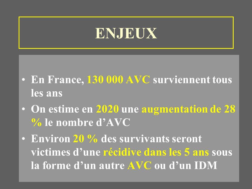ENJEUX En France, 130 000 AVC surviennent tous les ans On estime en 2020 une augmentation de 28 % le nombre dAVC Environ 20 % des survivants seront victimes dune récidive dans les 5 ans sous la forme dun autre AVC ou dun IDM