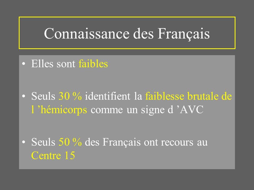Connaissance des Français Elles sont faibles Seuls 30 % identifient la faiblesse brutale de l hémicorps comme un signe d AVC Seuls 50 % des Français ont recours au Centre 15