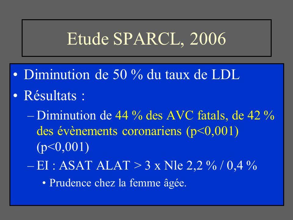 Etude SPARCL, 2006 Diminution de 50 % du taux de LDL Résultats : –Diminution de 44 % des AVC fatals, de 42 % des évènements coronariens (p<0,001) (p<0,001) –EI : ASAT ALAT > 3 x Nle 2,2 % / 0,4 % Prudence chez la femme âgée.