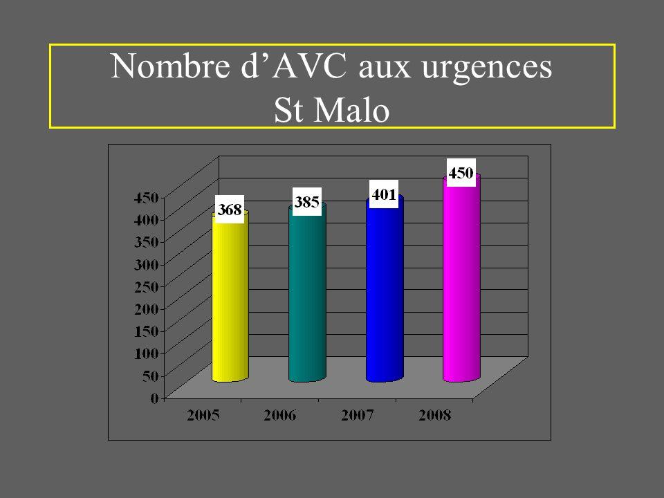 Nombre dAVC aux urgences St Malo