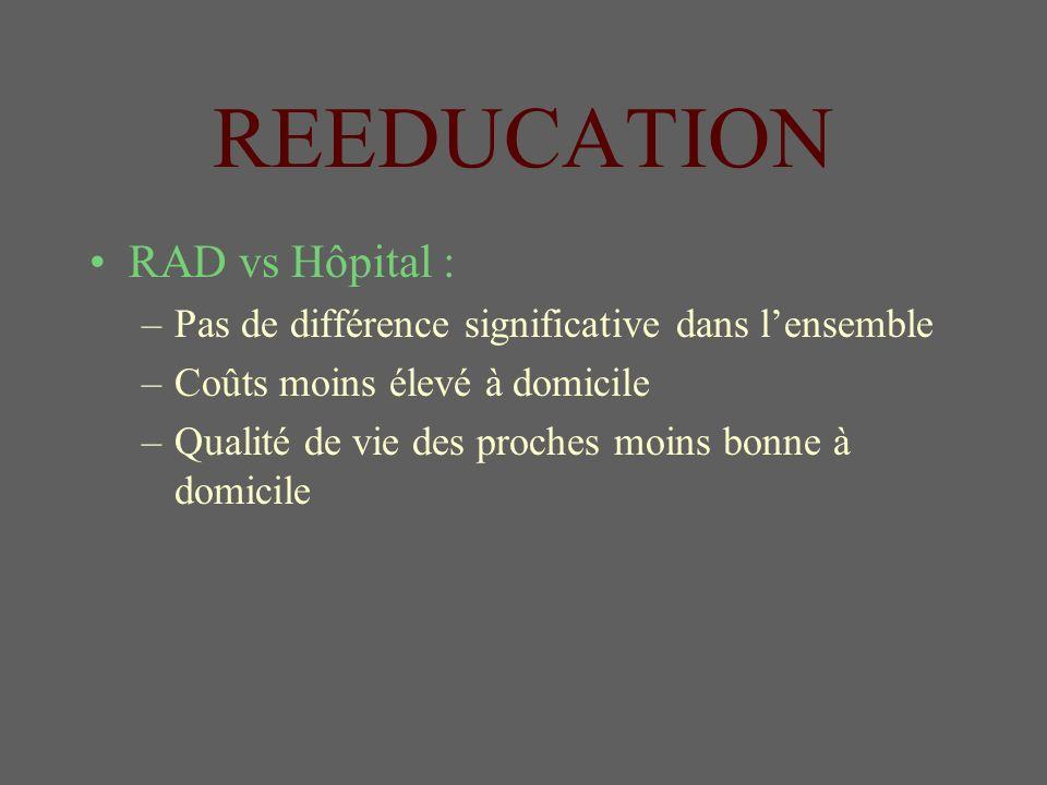 REEDUCATION RAD vs Hôpital : –Pas de différence significative dans lensemble –Coûts moins élevé à domicile –Qualité de vie des proches moins bonne à domicile