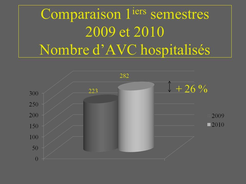 Comparaison 1 iers semestres 2009 et 2010 Nombre dAVC hospitalisés