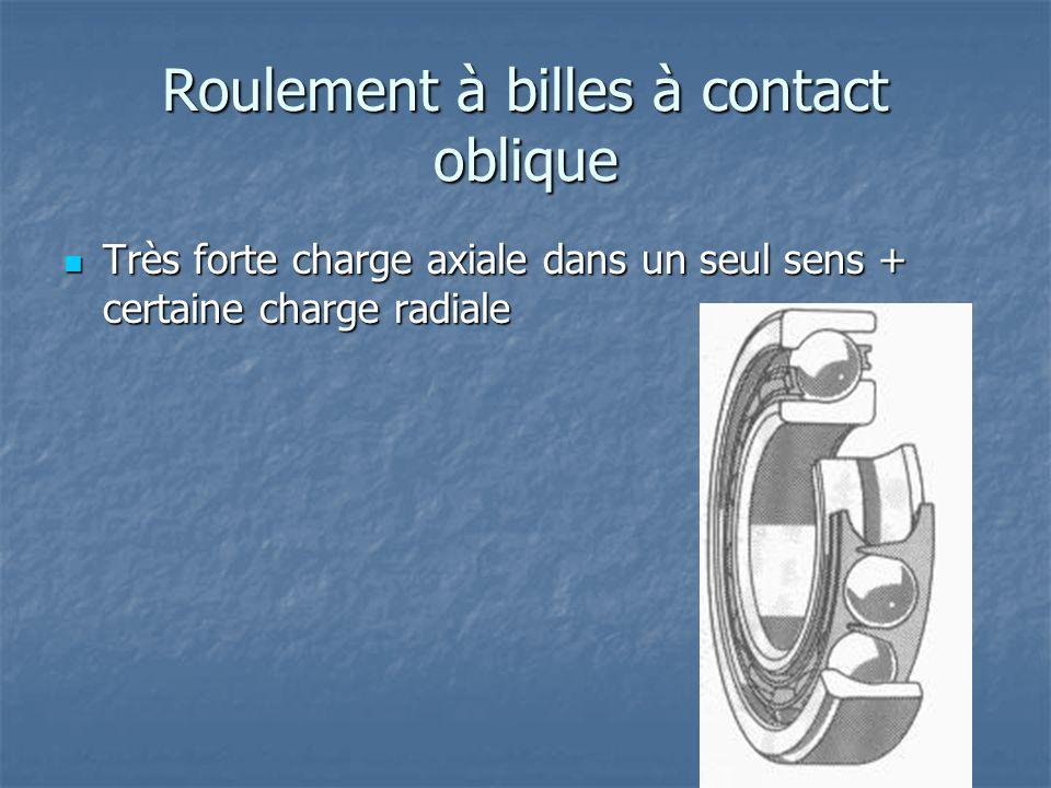 Roulement à billes à contact oblique Très forte charge axiale dans un seul sens + certaine charge radiale Très forte charge axiale dans un seul sens +