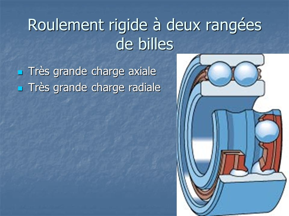 Roulement rigide à deux rangées de billes Très grande charge axiale Très grande charge axiale Très grande charge radiale Très grande charge radiale