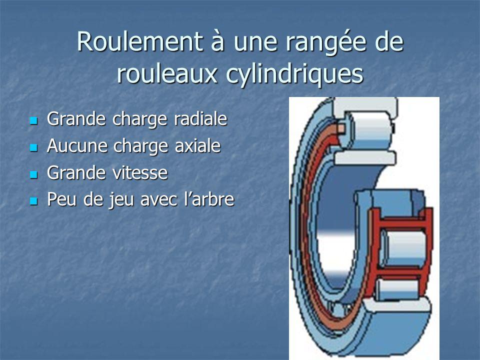 Roulement à une rangée de rouleaux cylindriques Grande charge radiale Grande charge radiale Aucune charge axiale Aucune charge axiale Grande vitesse G