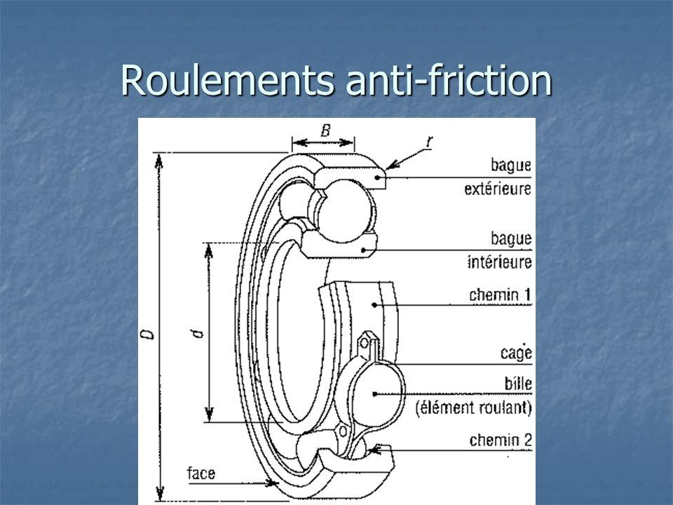 Roulement rigide à une rangée de billes Charge radiale Charge radiale Charge axiale (2 directions) Charge axiale (2 directions) Vitesse de rotation élevée Vitesse de rotation élevée Alignement avec larbre doit être parfait Alignement avec larbre doit être parfait