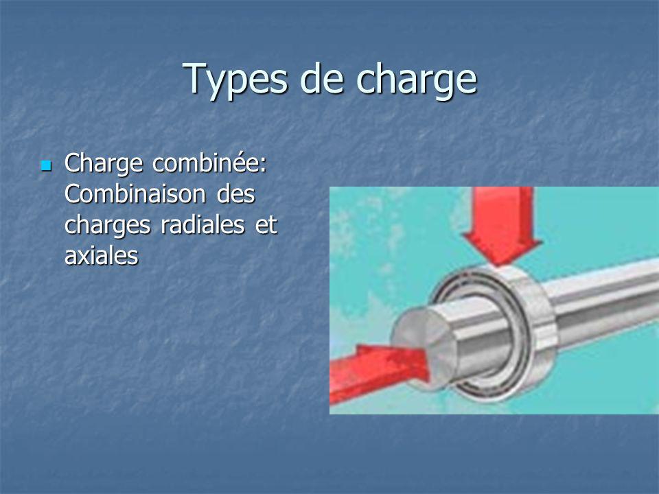 Types de charge Charge combinée: Combinaison des charges radiales et axiales Charge combinée: Combinaison des charges radiales et axiales