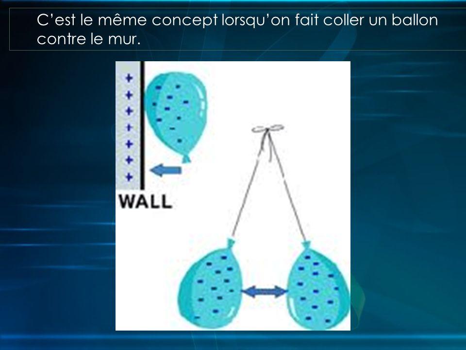 Cest le même concept lorsquon fait coller un ballon contre le mur.