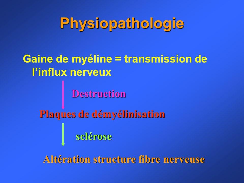 Myéline : transmission de linflux nerveux Réaction inflammatoire au niveau de la myéline du SNC Difficultés de conduction de linflux nerveux Disparition de linflammation Mécanismes de réparation Conduction nerveuse correcte Maintien de linflammation Troubles de la conduction Signes neurologiques et cliniques Plaques : lésions zones brunâtres