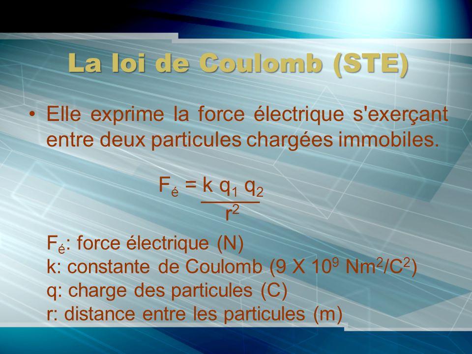 La loi de Coulomb (STE) Elle exprime la force électrique s'exerçant entre deux particules chargées immobiles. F é = k q 1 q 2 r2r2 F é : force électri