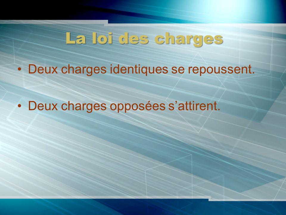La loi des charges Deux charges identiques se repoussent. Deux charges opposées sattirent.