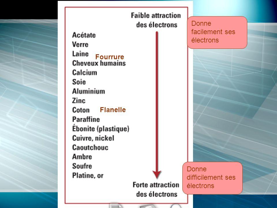 La charge électrique Cest une propriété fondamentale de la matière.