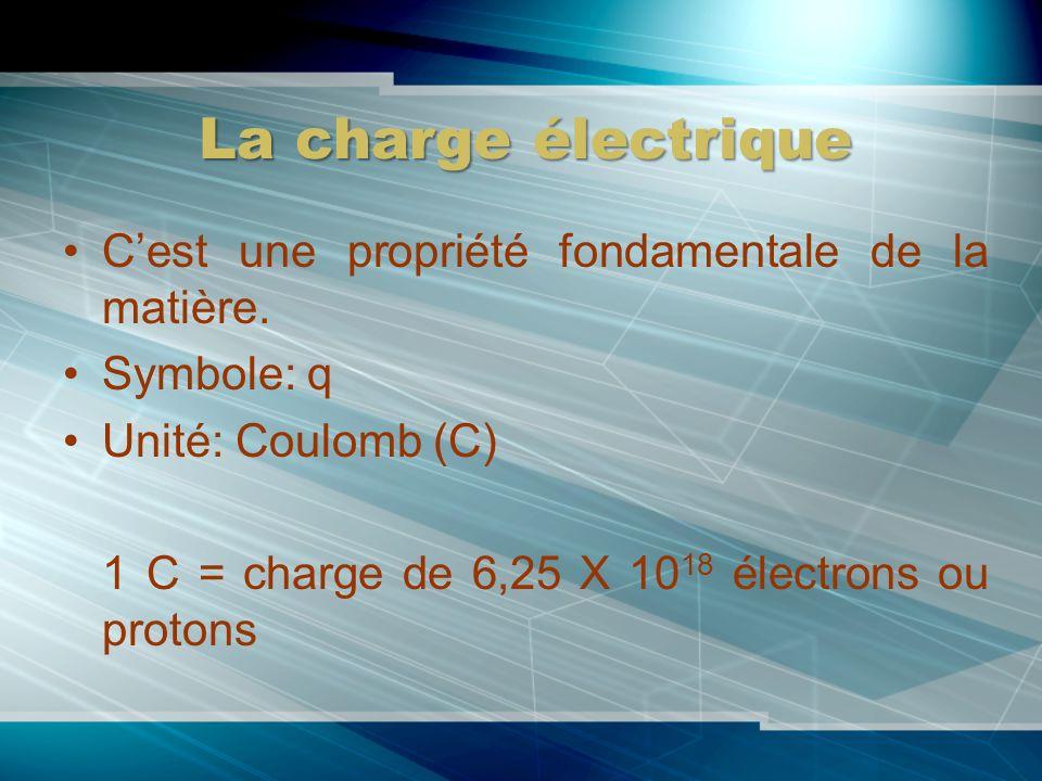 La charge électrique Cest une propriété fondamentale de la matière. Symbole: q Unité: Coulomb (C) 1 C = charge de 6,25 X 10 18 électrons ou protons