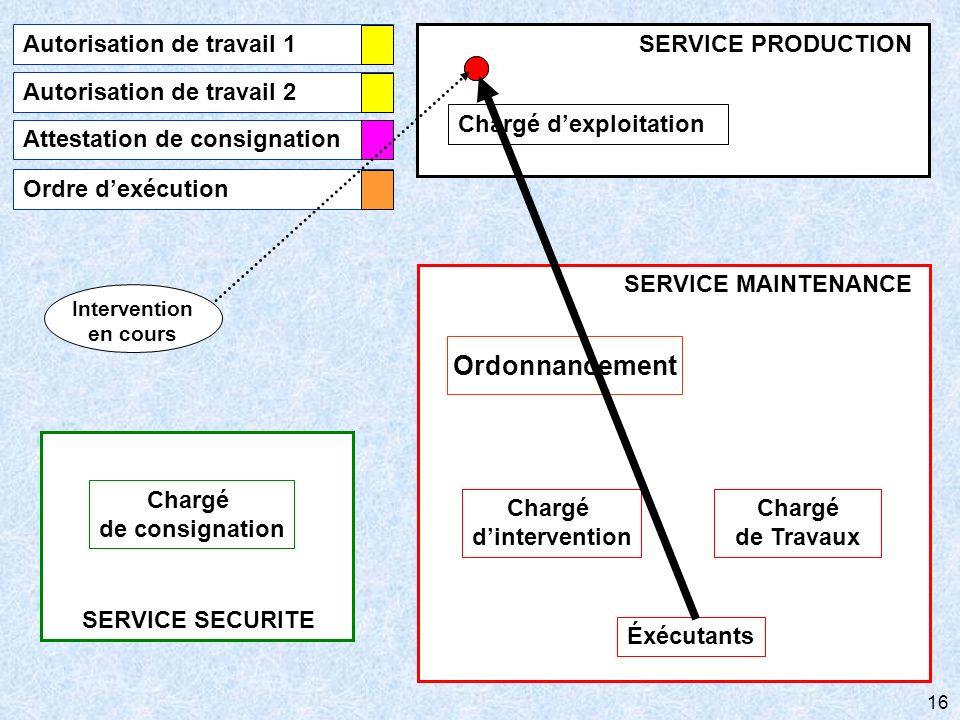 16 SERVICE SECURITE Chargé de consignation SERVICE MAINTENANCE Chargé de Travaux Éxécutants Ordonnancement Chargé dintervention Chargé dexploitation S