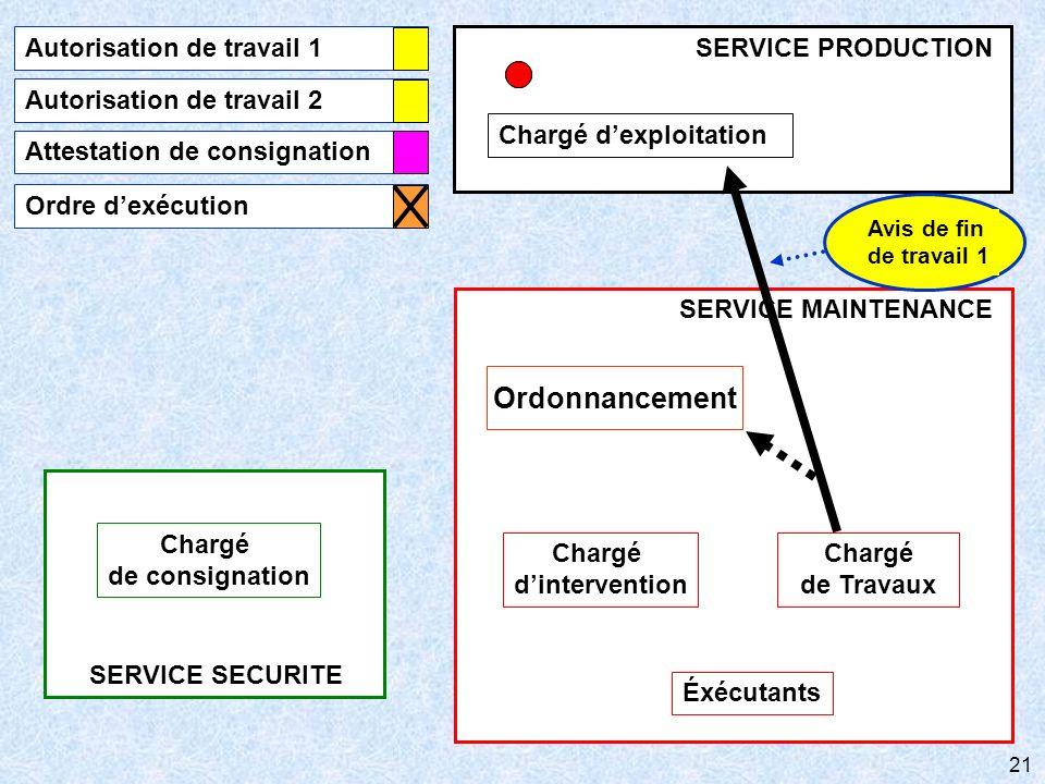 21 SERVICE SECURITE Chargé de consignation SERVICE MAINTENANCE Chargé de Travaux Éxécutants Ordonnancement Chargé dintervention Chargé dexploitation S