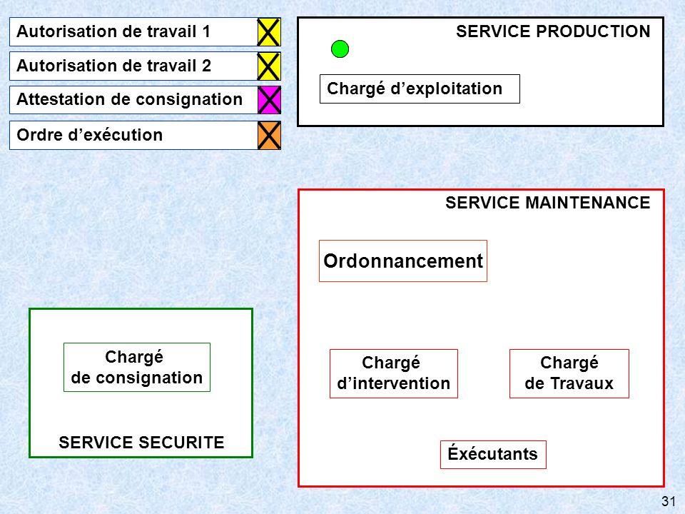 31 SERVICE SECURITE Chargé de consignation SERVICE MAINTENANCE Chargé de Travaux Éxécutants Ordonnancement Chargé dintervention Chargé dexploitation S