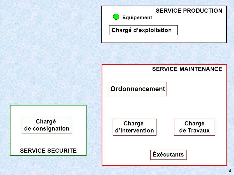 4 SERVICE SECURITE Chargé de consignation SERVICE MAINTENANCE Chargé de Travaux Éxécutants Ordonnancement Chargé dintervention Chargé dexploitation SE