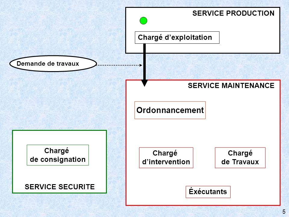 5 SERVICE SECURITE Chargé de consignation SERVICE MAINTENANCE Chargé de Travaux Éxécutants Ordonnancement Chargé dintervention Chargé dexploitation SE