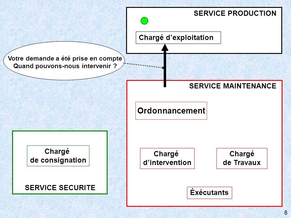 6 SERVICE SECURITE Chargé de consignation SERVICE MAINTENANCE Chargé de Travaux Éxécutants Ordonnancement Chargé dintervention Chargé dexploitation SE