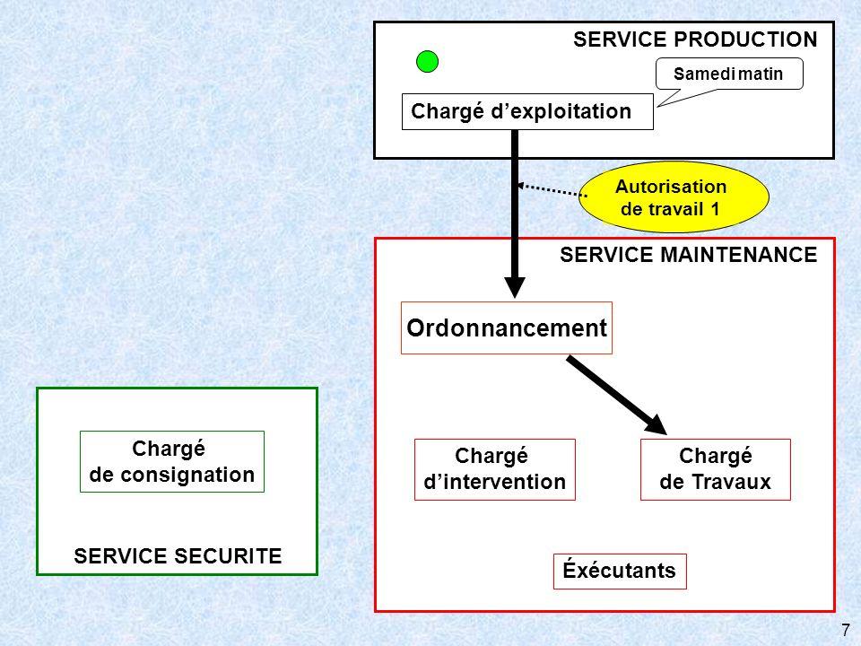 7 SERVICE SECURITE Chargé de consignation SERVICE MAINTENANCE Chargé de Travaux Éxécutants Ordonnancement Chargé dintervention Chargé dexploitation SE