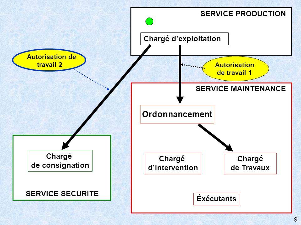 9 SERVICE SECURITE Chargé de consignation SERVICE MAINTENANCE Chargé de Travaux Éxécutants Ordonnancement Chargé dintervention Chargé dexploitation SE