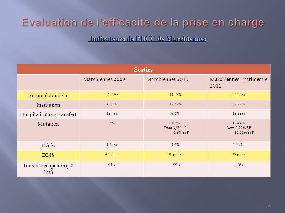Sorties Marchiennes 2009Marchiennes 2010Marchiennes 1 er trimestre 2011 Retour à domicile 41,79%43,13%22,22% Institution 40,3%35,27%27,77% Hospitalisa