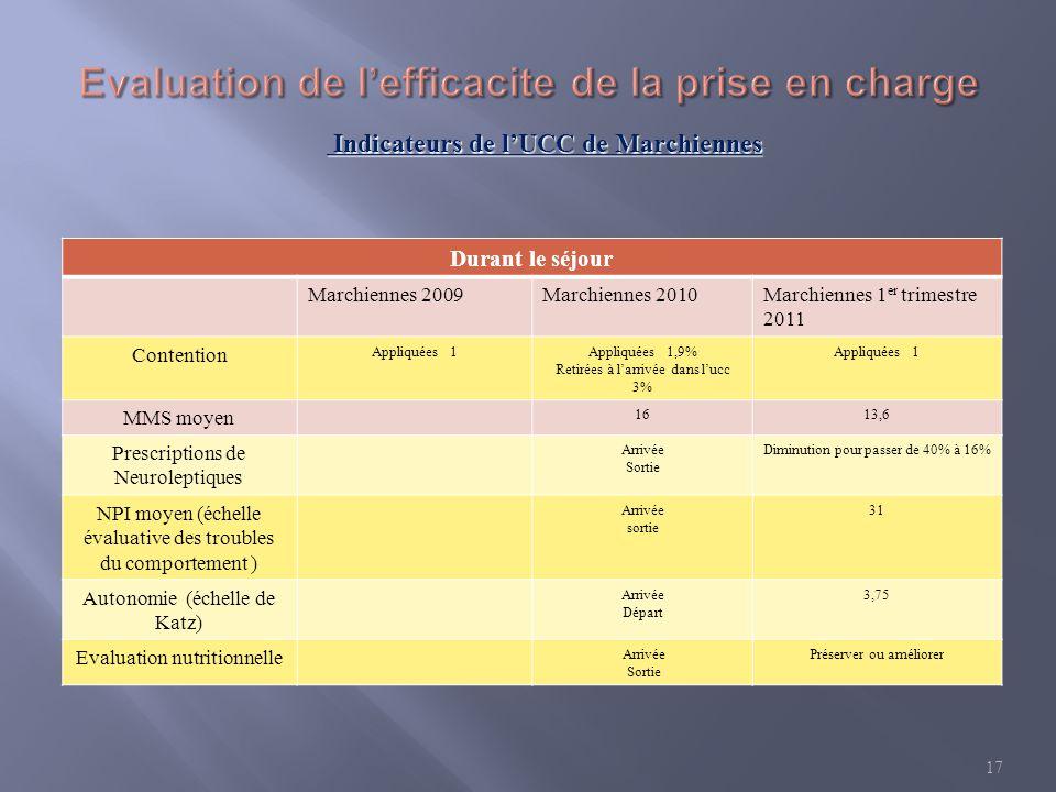 Durant le séjour Marchiennes 2009Marchiennes 2010Marchiennes 1 er trimestre 2011 Contention Appliquées 1Appliquées 1,9% Retirées à larrivée dans lucc