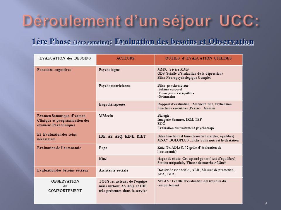 1ére Phase (1ére semaine) : Evaluation des besoins et Observation EVALUATION des BESOINSACTEURSOUTILS d EVALUATION UTILISES Fonctions cognitivesPsycho