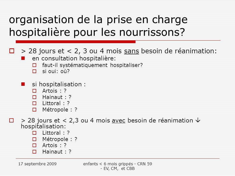 17 septembre 2009enfants < 6 mois grippés - CRN 59 - EV, CM, et CBB organisation de la prise en charge hospitalière pour les nourrissons.