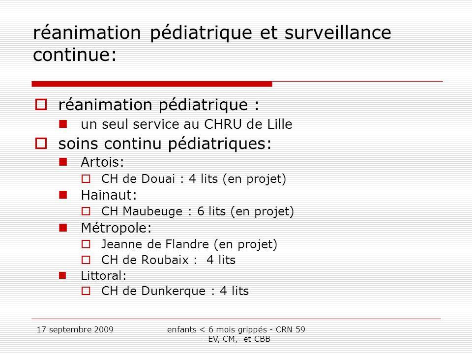 17 septembre 2009enfants < 6 mois grippés - CRN 59 - EV, CM, et CBB réanimation pédiatrique et surveillance continue: réanimation pédiatrique : un seul service au CHRU de Lille soins continu pédiatriques: Artois: CH de Douai : 4 lits (en projet) Hainaut: CH Maubeuge : 6 lits (en projet) Métropole: Jeanne de Flandre (en projet) CH de Roubaix : 4 lits Littoral: CH de Dunkerque : 4 lits
