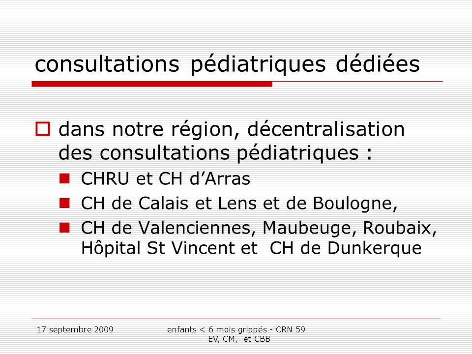 17 septembre 2009enfants < 6 mois grippés - CRN 59 - EV, CM, et CBB consultations pédiatriques dédiées dans notre région, décentralisation des consultations pédiatriques : CHRU et CH dArras CH de Calais et Lens et de Boulogne, CH de Valenciennes, Maubeuge, Roubaix, Hôpital St Vincent et CH de Dunkerque