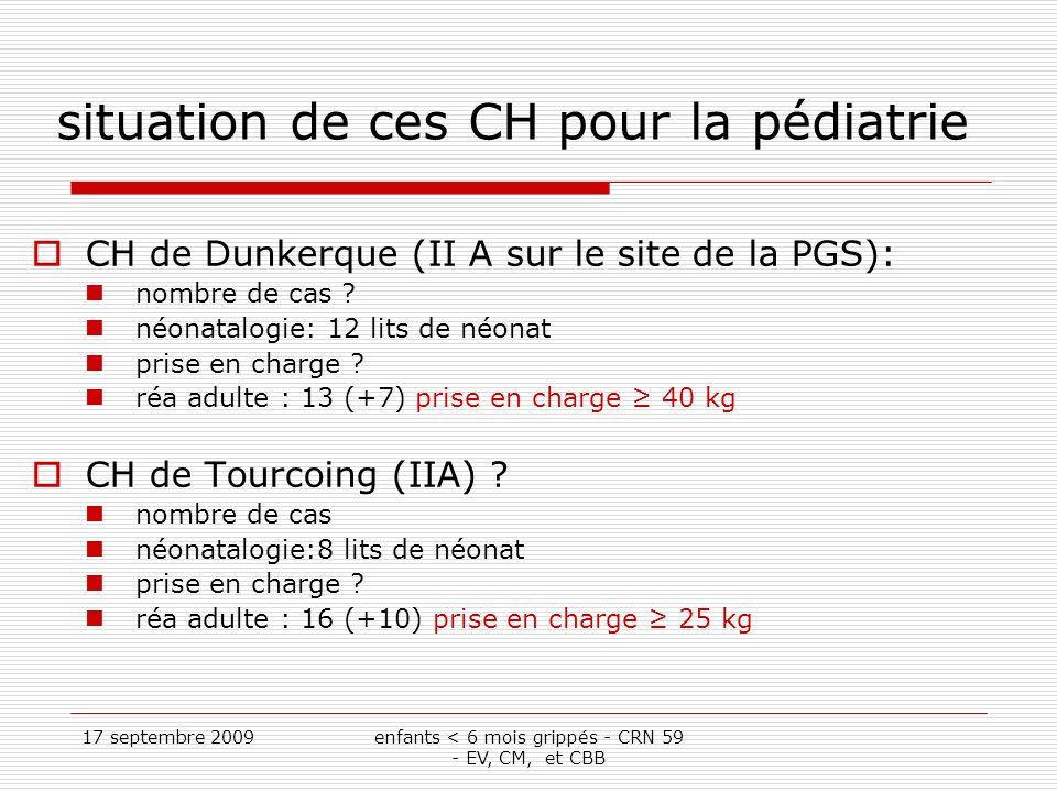 17 septembre 2009enfants < 6 mois grippés - CRN 59 - EV, CM, et CBB situation de ces CH pour la pédiatrie CH de Dunkerque (II A sur le site de la PGS): nombre de cas .