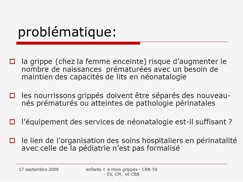 17 septembre 2009enfants < 6 mois grippés - CRN 59 - EV, CM, et CBB problématique: la grippe (chez la femme enceinte) risque daugmenter le nombre de naissances prématurées avec un besoin de maintien des capacités de lits en néonatalogie les nourrissons grippés doivent être séparés des nouveau- nés prématurés ou atteintes de pathologie périnatales léquipement des services de néonatalogie est-il suffisant .